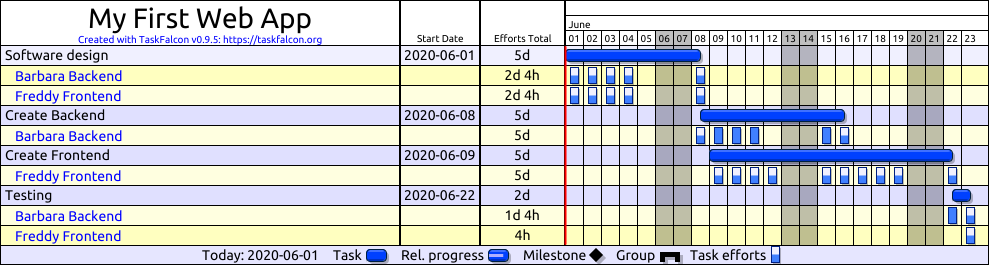 GANTT chart with resources